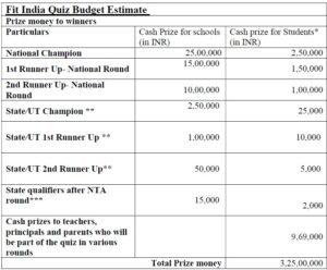 Fit India Quiz Registration 2021